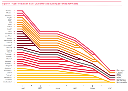consolidation of major banks and building societies
