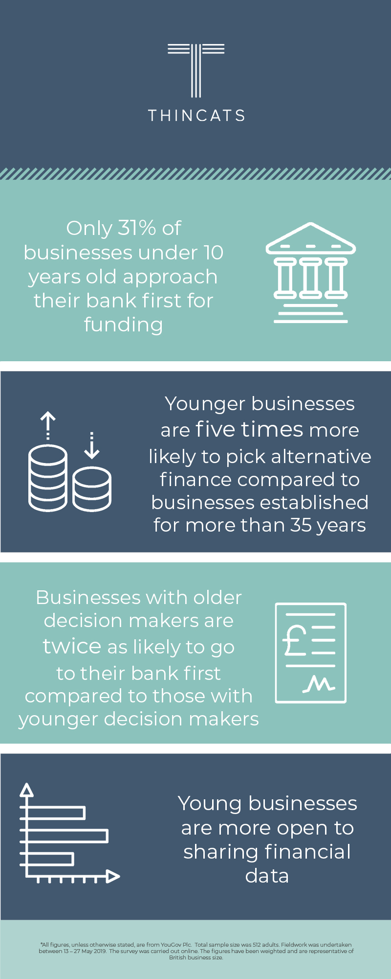 SME funding survey young business findings infographic