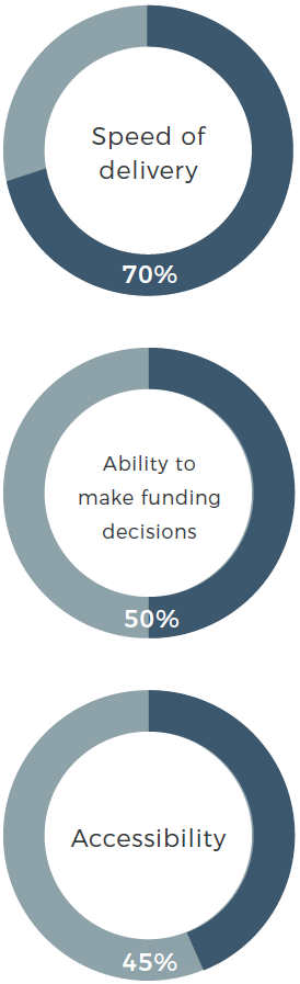 Pie charts showing key values that advisers believe alternative finance providers are known for showing the biggest challenges for UK SMEs following our Adviser Survey 2019